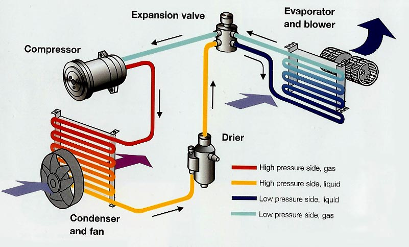 How Car Air Conditioning Works Diagram